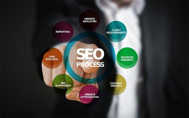 Kaj je optimizacija spletnih strani?
